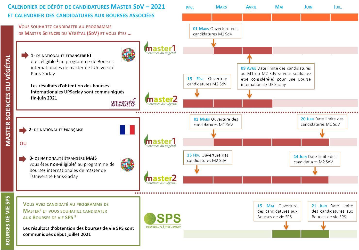 Timeline 20-21 FR